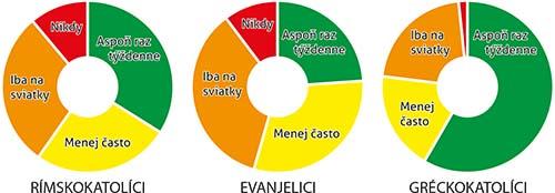 Gréckokatolíci chodia do chrámu najčastejšie